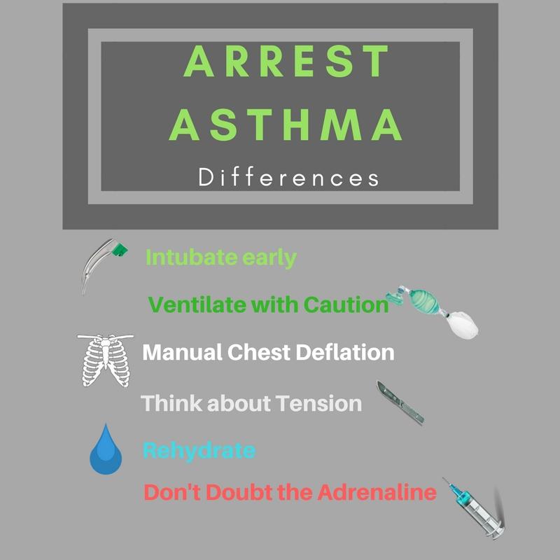 Arrest Asthma - RCEMLearning