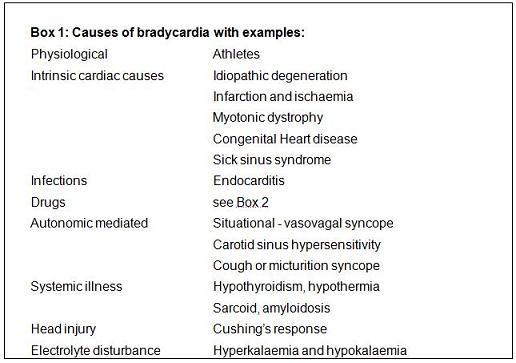 Bradycardia – RCEMLe...