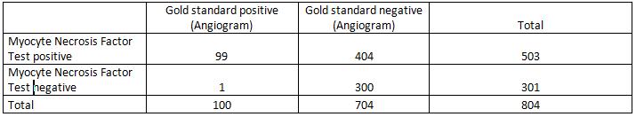 Critical Appraisal - Likelihood neg table 1