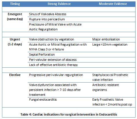 valvular disease