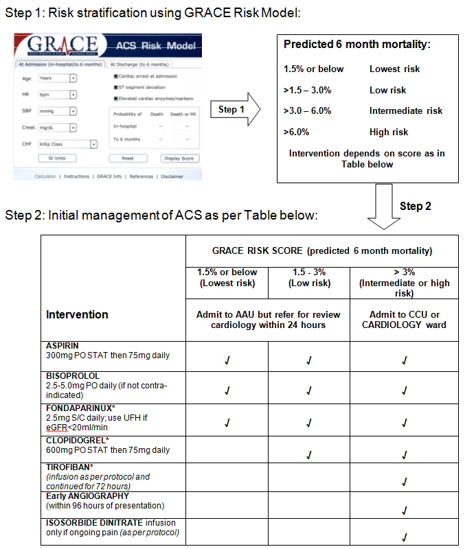 NICE_guideline_2010_ACS_management