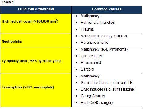 Pleural E CEM - 5