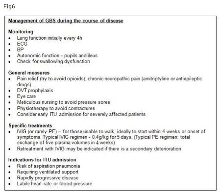 Ivig Treatment For Neuropathy